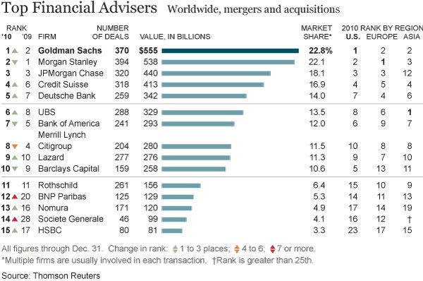 20110104_dealbook_FINADVISERS_table-articleLarge