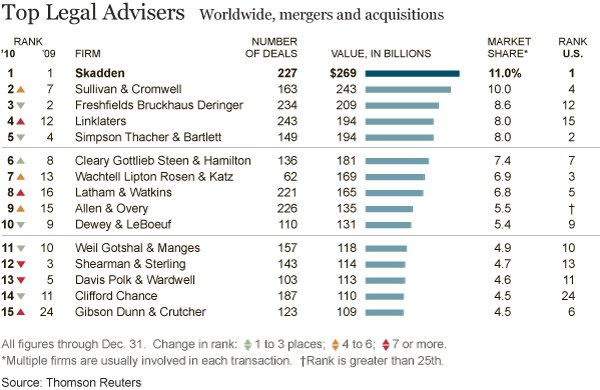 20110104_dealbook_LEGALADVISERS_table-articleLarge
